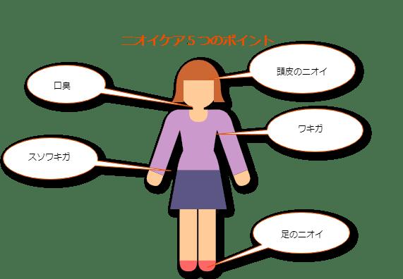 女性の身体の臭うポイントを説明した図